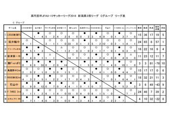 2018_県リーグ3部C_最終結果0001.jpg